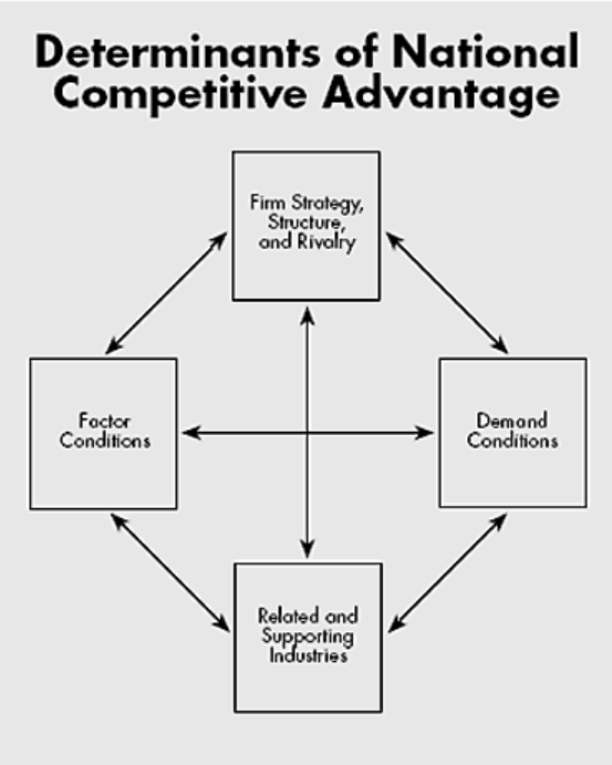 "Determinants of National  Competitive Advantage  Foe:""  Firm  Dem o nd  Conditions"
