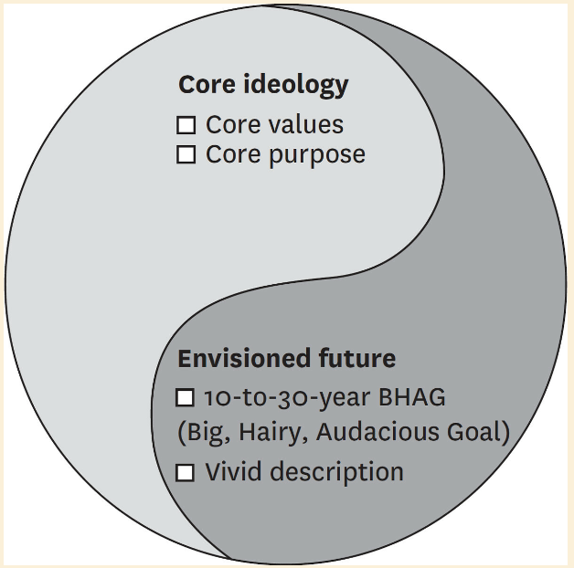 core ideology  Core values  O core purpose  Envisioned future  0 10-to-30-year BHAG  (Big, Hairy, Audacious Goal  O Vivid description